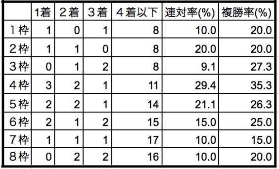 エルムステークス2019枠順別データ