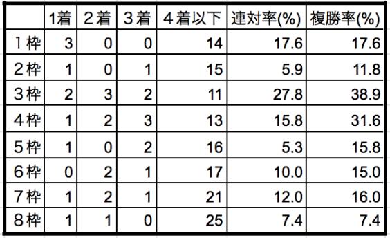 新潟記念2019枠順別データ