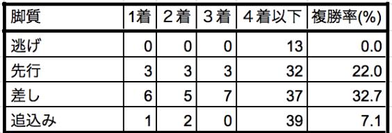京成杯オータムハンデ2019脚質別データ