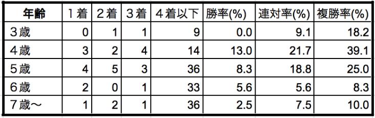 スプリンターズステークス2019年齢別データ