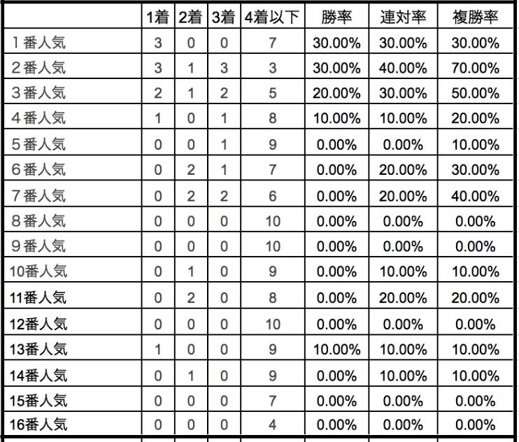 京成杯オータムハンデ2019単勝人気別データ
