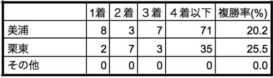 オールカマー2019所属別データ