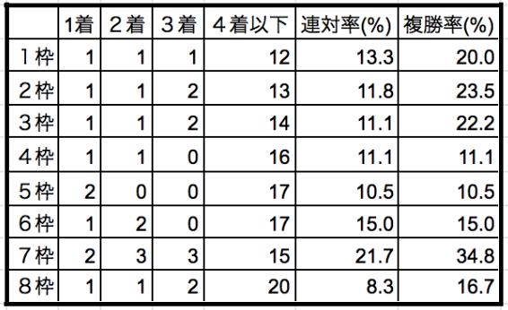 ローズステークス2019枠順別データ