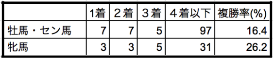 スプリンターズステークス2019性別データ