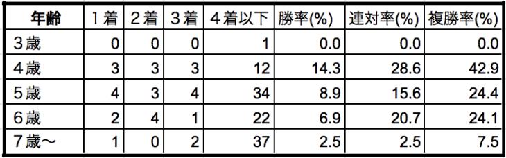 オールカマー2019年齢別データ