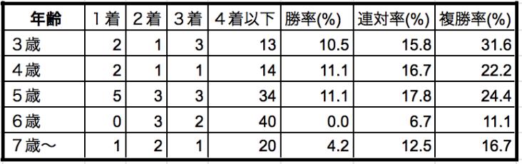 京成杯オータムハンデ2019年齢別データ