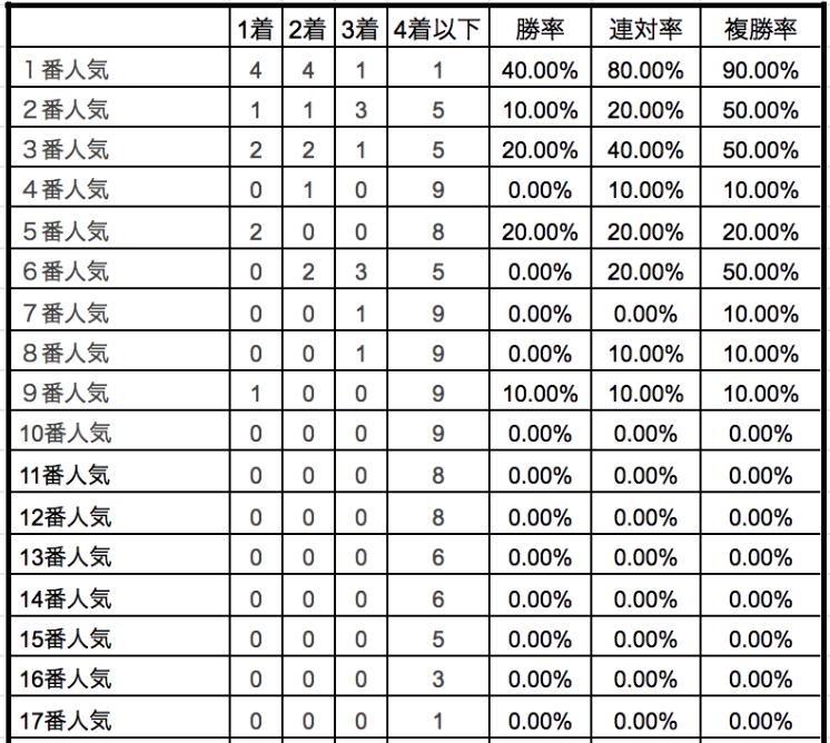 オールカマー2019単勝人気別データ