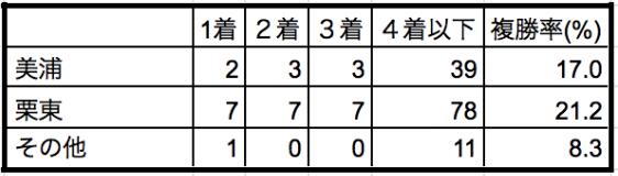スプリンターズステークス2019所属別データ