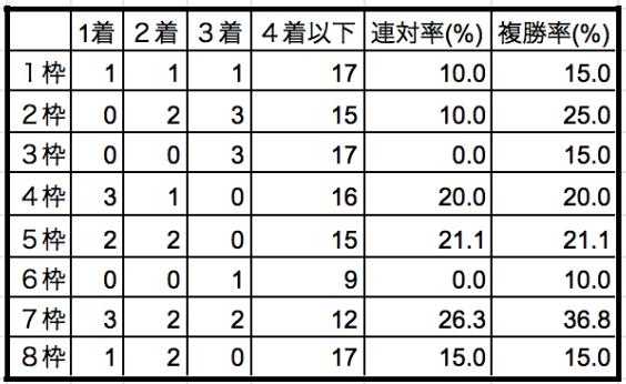 スプリンターズステークス2019枠順別データ