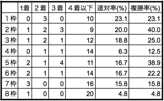 オールカマー2019枠順別データ
