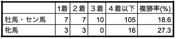 京成杯オータムハンデ2019年性別データ