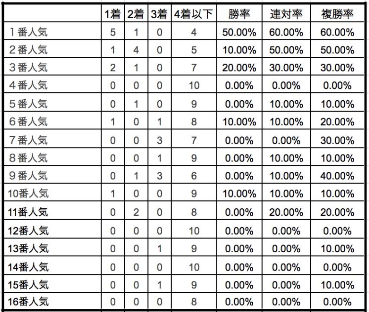 スプリンターズステークス2019単勝人気別データ