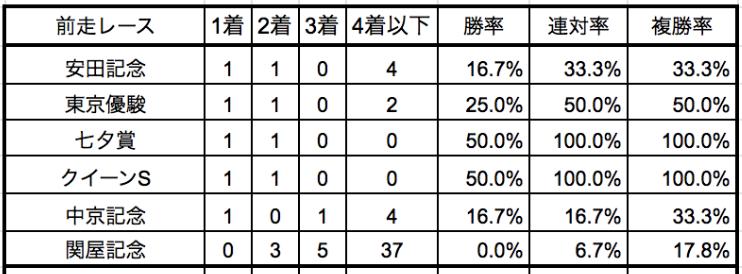 京成杯オータムハンデ2019前走別データ