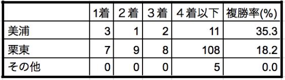 ローズステークス2019所属別データ
