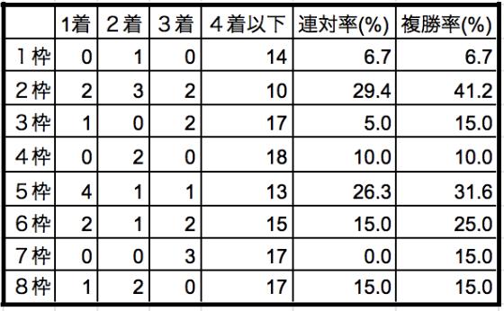 京成杯オータムハンデ2019枠順別データ