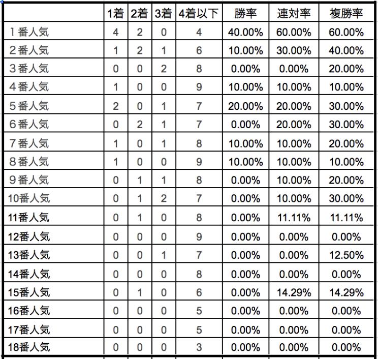 ローズステークス2019単勝人気別データ