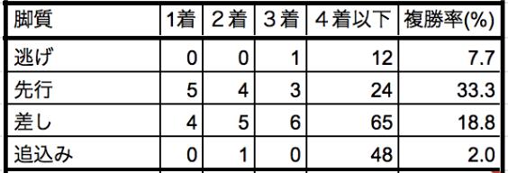 菊花賞2019脚質別データ