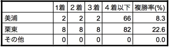 秋華賞2019所属別データ