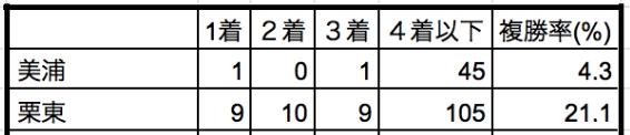 菊花賞2019所属別データ
