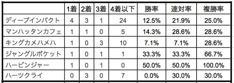 秋華賞2019種牡馬別データ