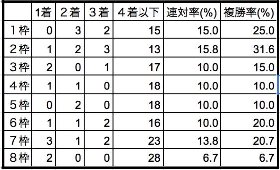 秋華賞2019枠順別データ