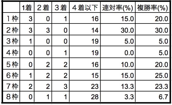 菊花賞2019枠順別データ