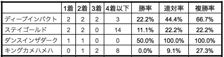 菊花賞2019種牡馬別データ