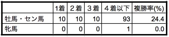 菊花賞2019性別データ