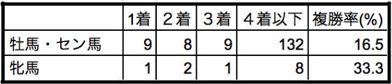 天皇賞秋2019性別データ