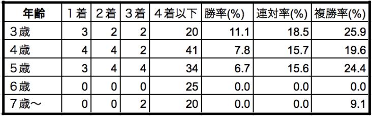 ジャパンカップ2019年齢別データ