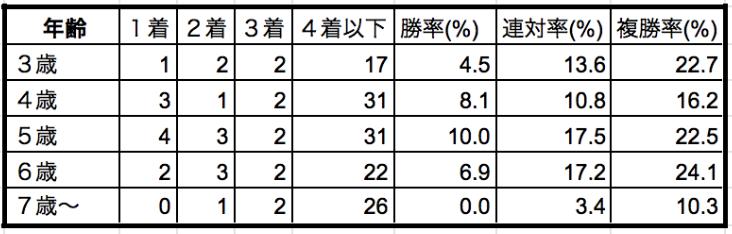 チャンピオンズカップ2019年齢別データ
