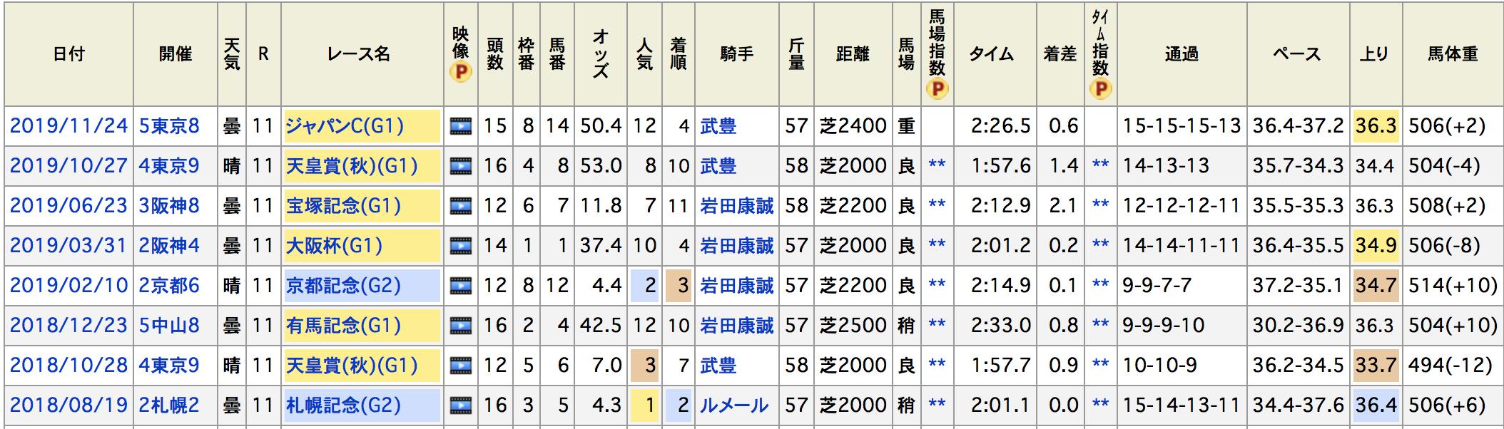 有馬記念2019ジャパンカップマカヒキ
