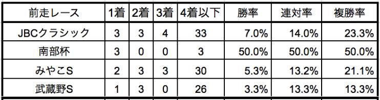 チャンピオンズカップ2019前走別データ