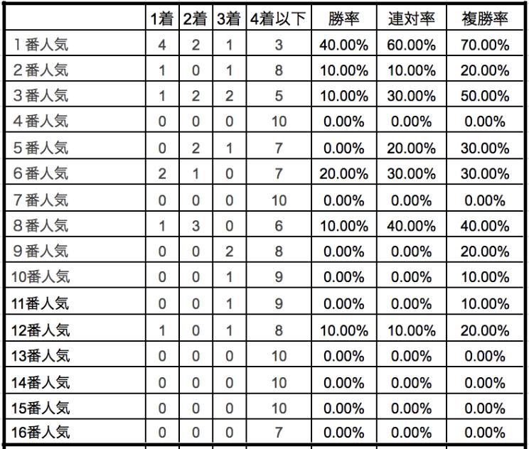 チャンピオンズカップ2019単勝人気別データ