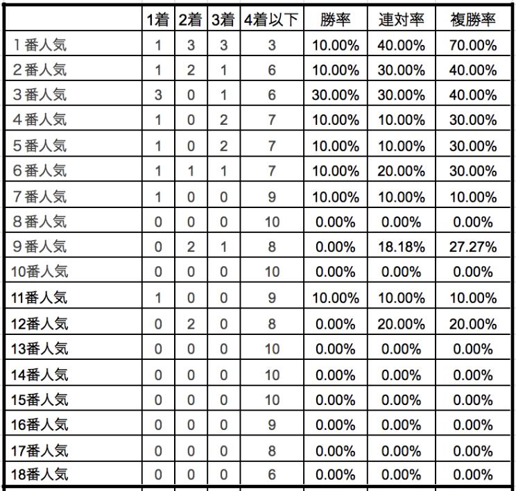 エリザベス女王杯2019単勝人気別データ