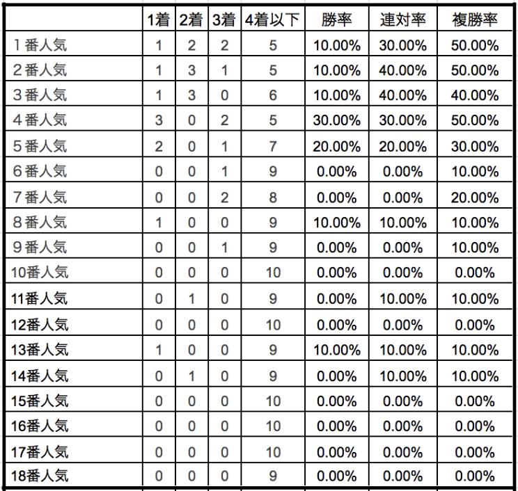 マイルチャンピオンシップ2019単勝人気別データ