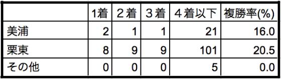 チャンピオンズカップ2019所属別データ