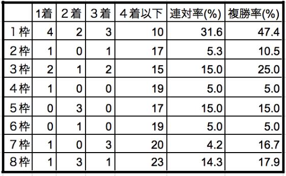 ジャパンカップ2019枠順別データ