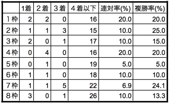 マイルチャンピオンシップ2019枠順別データ