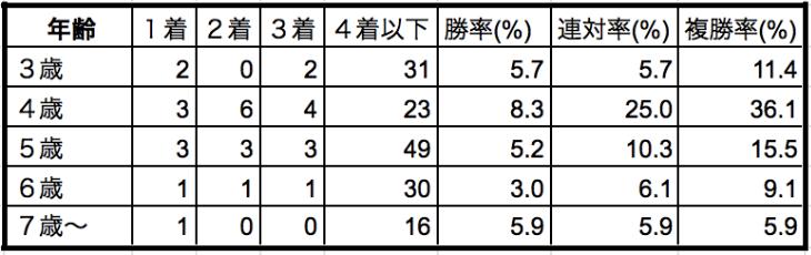 マイルチャンピオンシップ2019年齢別データ