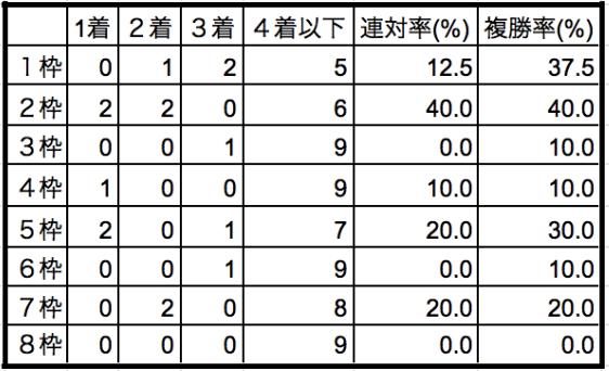 チャンピオンズカップ2019枠順別データ