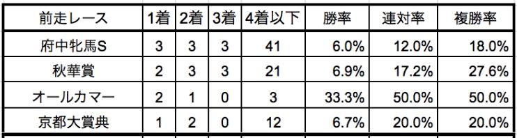 エリザベス女王杯2019前走別データ