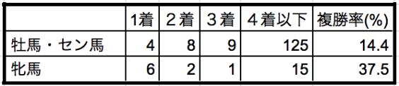 ジャパンカップ2019性別データ