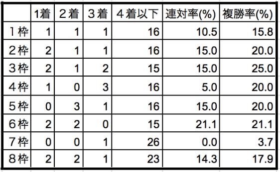 エリザベス女王杯2019枠順別データ
