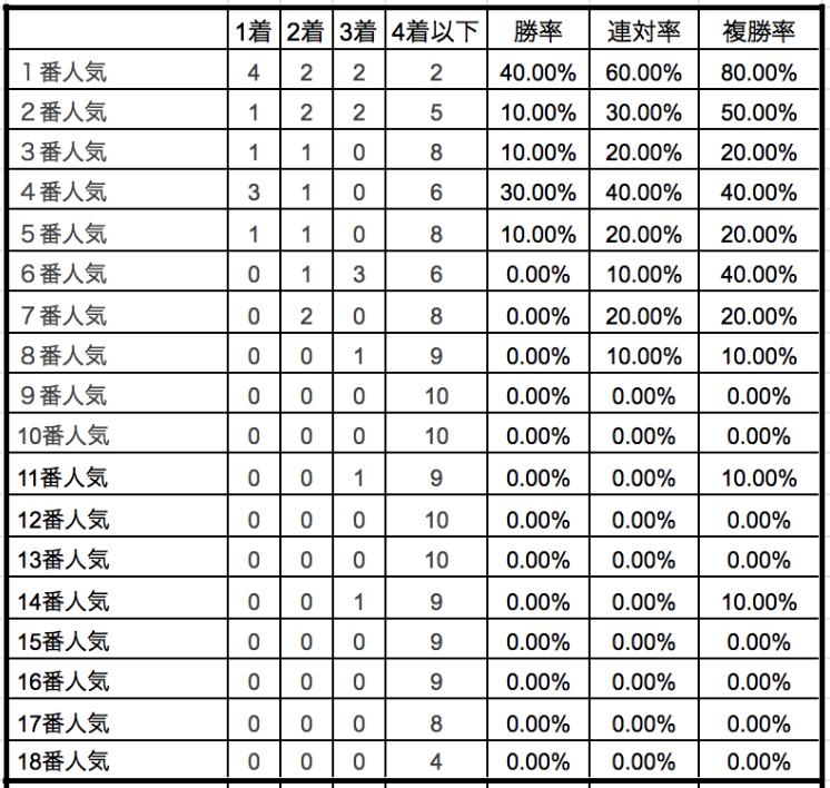 ジャパンカップ2019単勝人気別データ