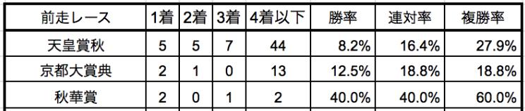 ジャパンカップ2019前走別データ