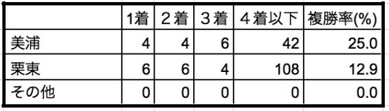 阪神ジュベナイルフィリーズ2019所属別データ