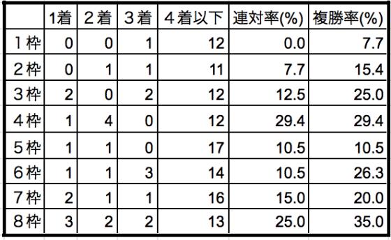 東京大賞典2019枠順別データ