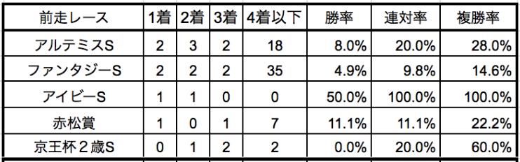 阪神ジュベナイルフィリーズ2019前走別データ