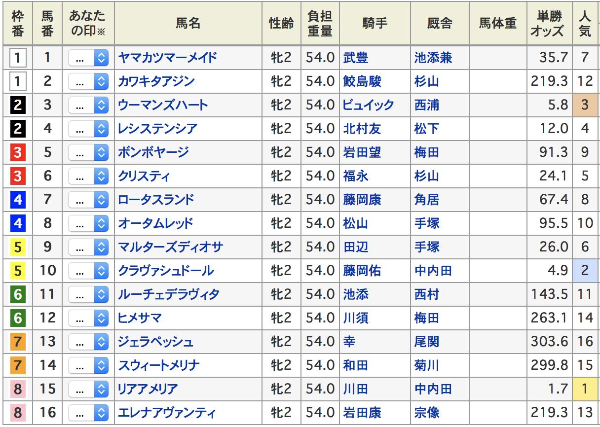 阪神ジュベナイルフィリーズ2019出走表